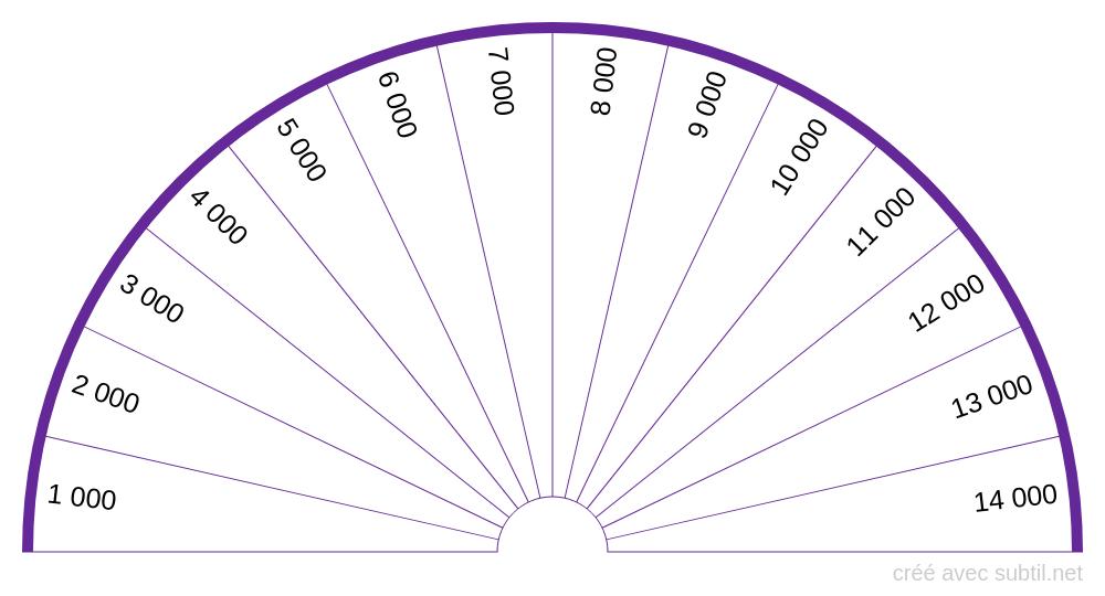 Planche des taux vibratoire en unité Bovis