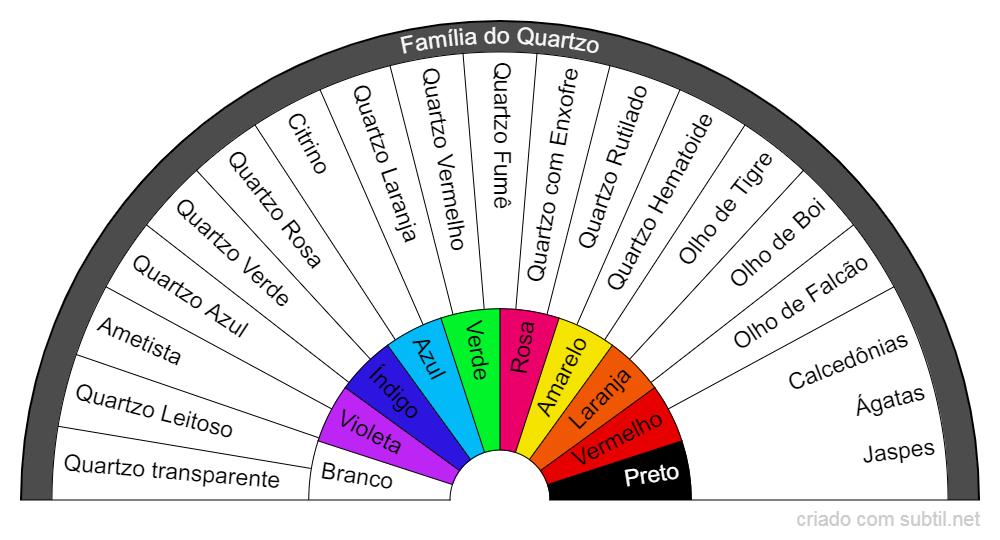 Família do Quartzo