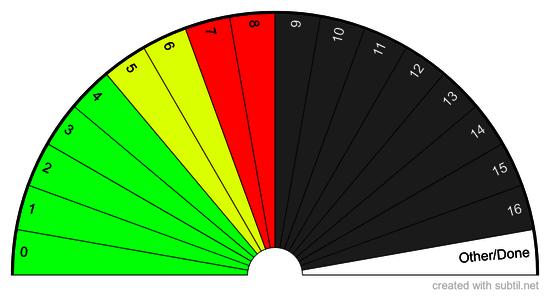 Van Pohl Scale