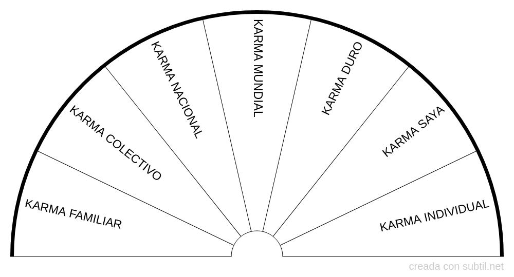 Tipos de karma