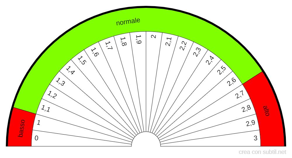 TT3-Triiodo tiramina totale -1,1-2,6 nmoli/L