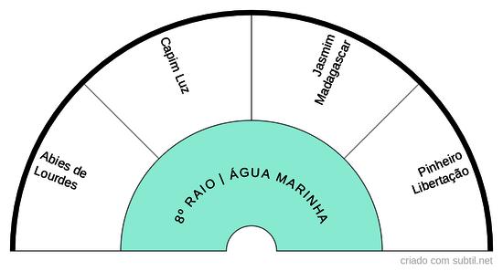 8º RAIO ÁGUA MARINHA
