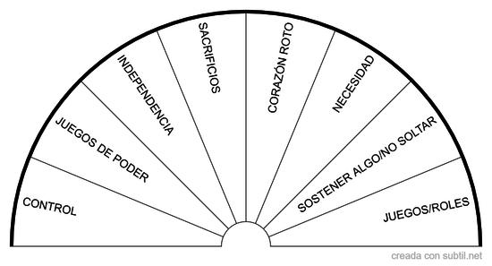 El patrón de relación
