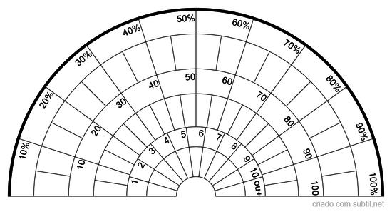 Gráfico de Diluição de Preparação