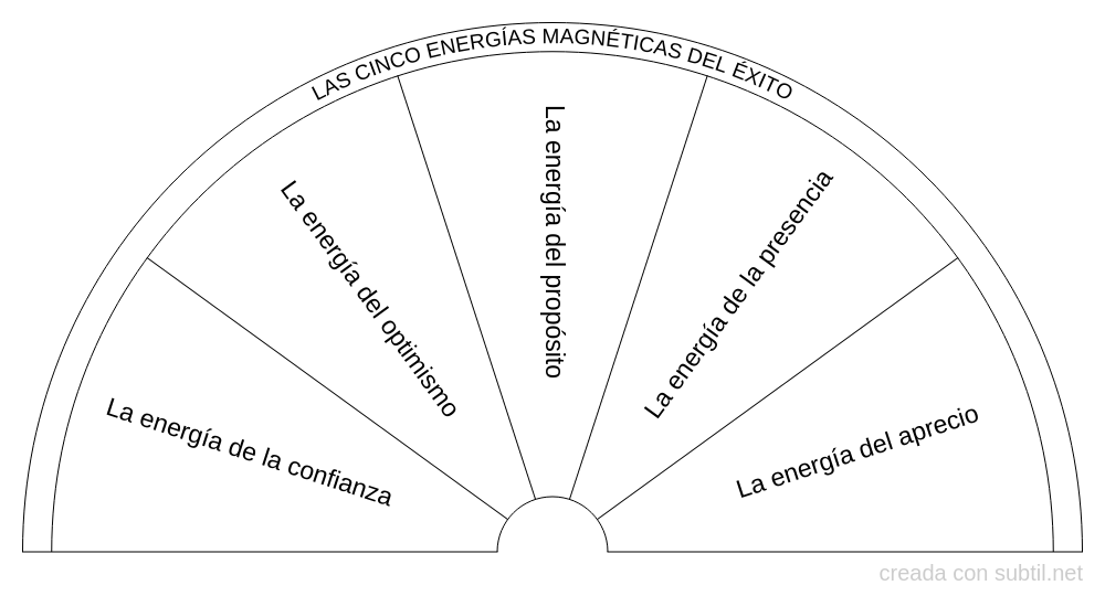 Las cinco energías del éxito