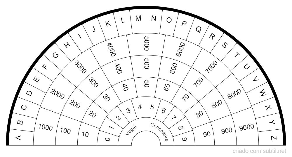 Prancha de letras e números