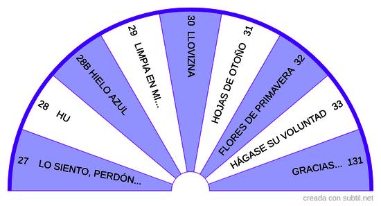 Hooponopono para péndulo hebreo