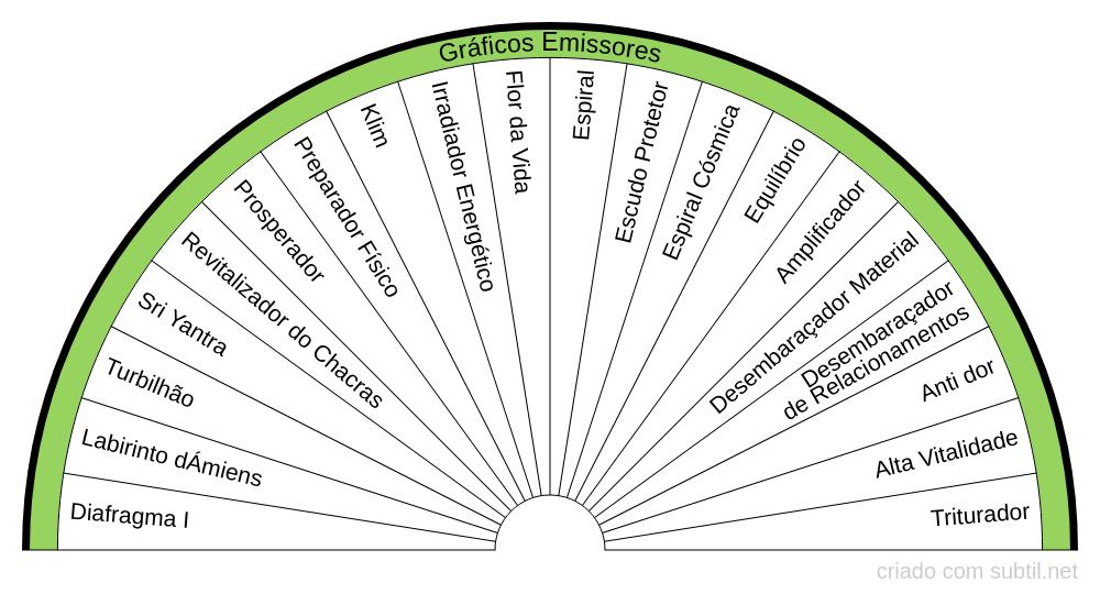 Grafico Emissor