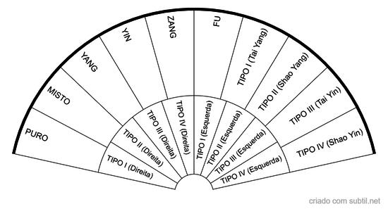 Biotipologia Constitucional