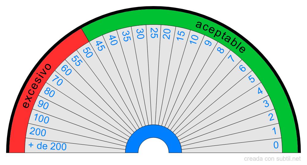 Nivel de nitrato en mg / l