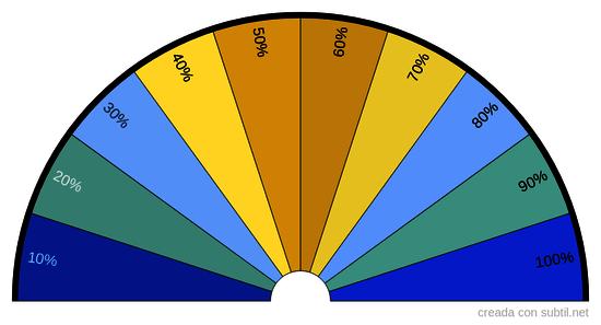 Porcentaje