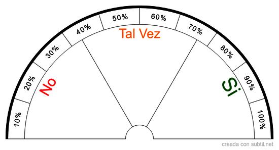 Si / No / Tal Vez