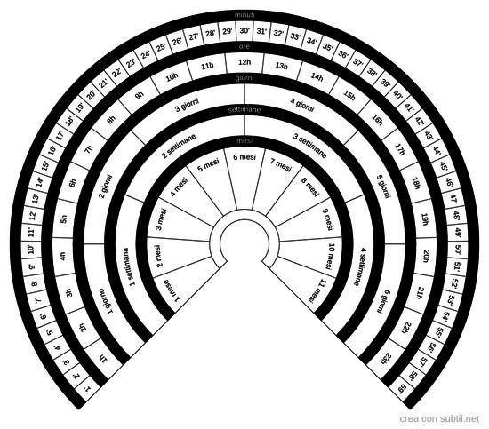Orologio Radioestesico