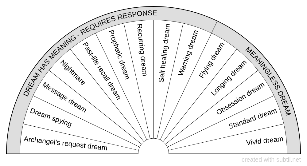 Types of dream