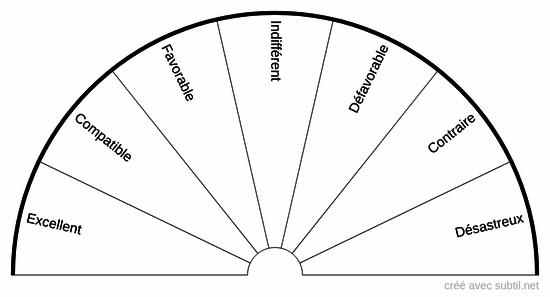 Planche des affinités