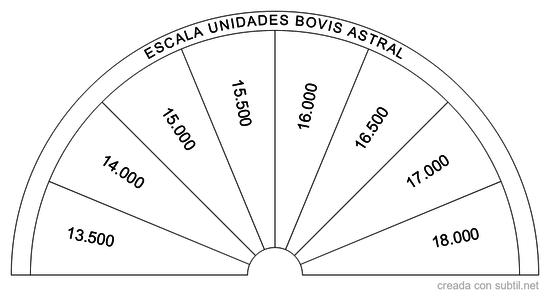 Escala bovis cuerpo astral