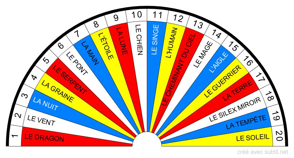 Glyphes du calendrier des 13 lunes