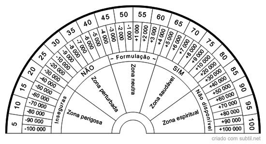 Biómetro geral