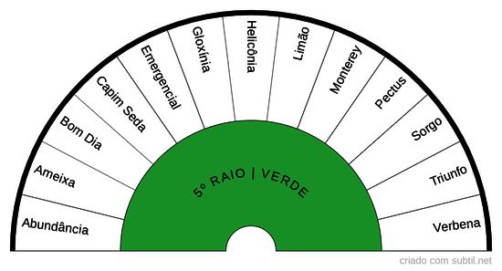 5º RAIO VERDE