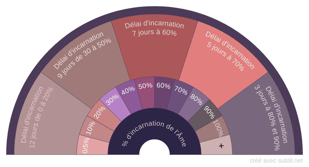 Pourcentage d'incarnation de l'Âme
