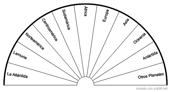 Orientación Geográfica de la Reencarnación