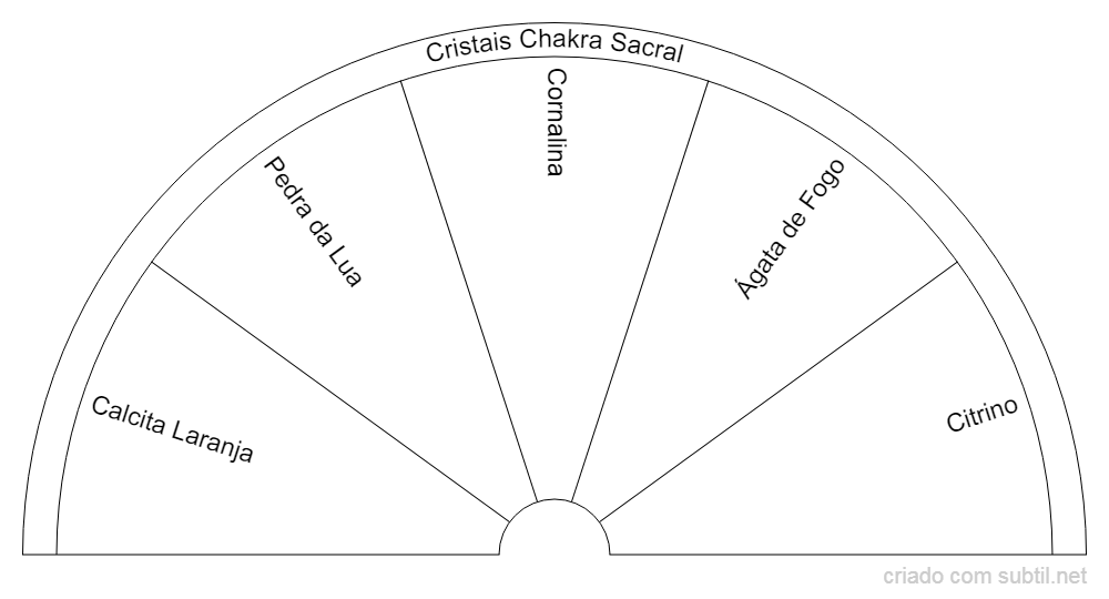 Cristais Chakra Sacral