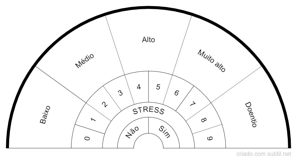 Níveis de Stress