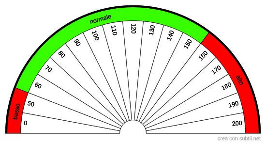 TT4 Tiroxina totale