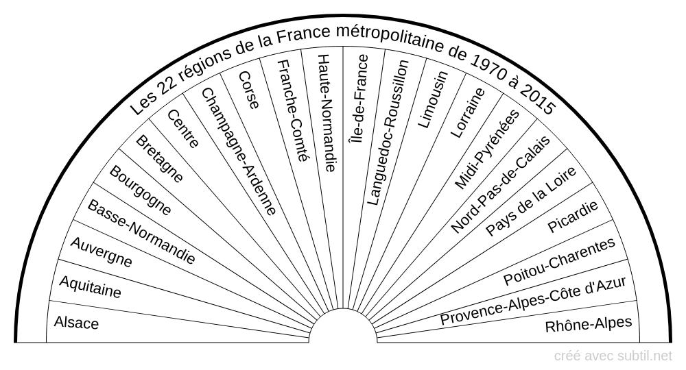 Régions de la France métropolitaine - 1970 à 2015