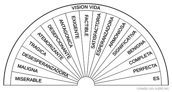 Vision de vida - Hawkins