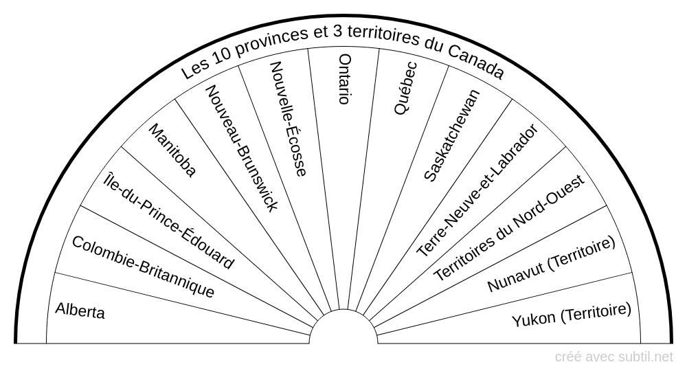 Les 10 provinces et 3 territoires du Canada
