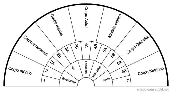 Medida da Aura