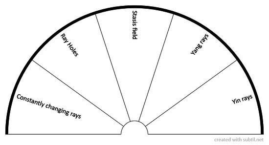 Geopathic Rays