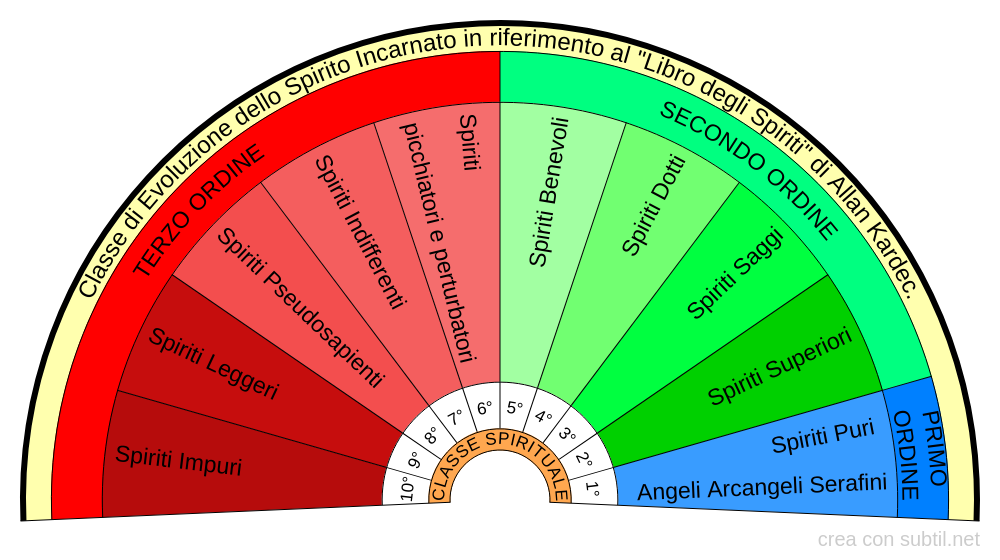 Classificazione Spiritica