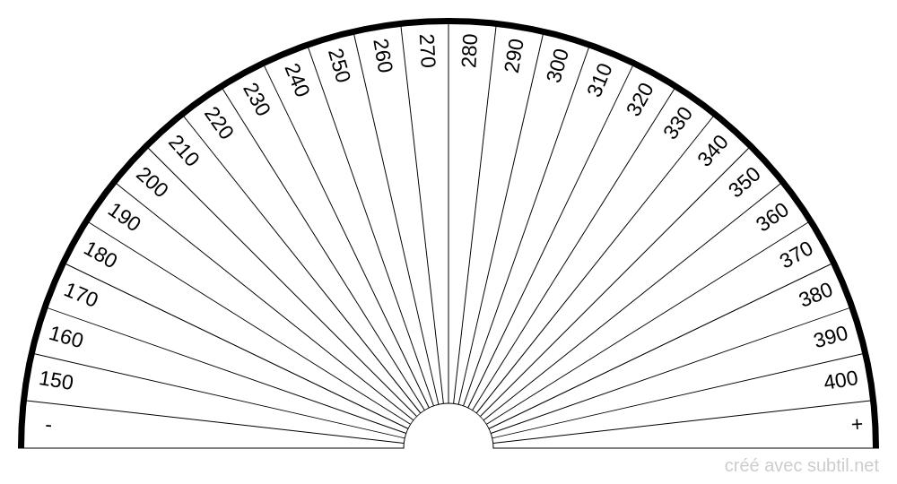 Analyse sanguine - Plaquettes