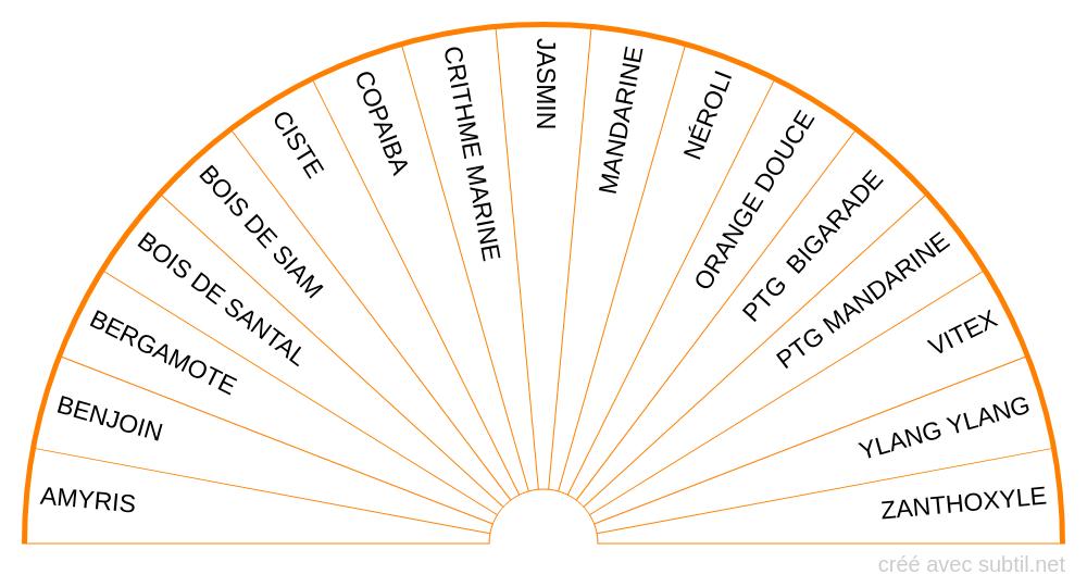 Huiles essentielles - 2ème Chakra
