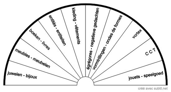 perturbations restantes - overblijvende storingen