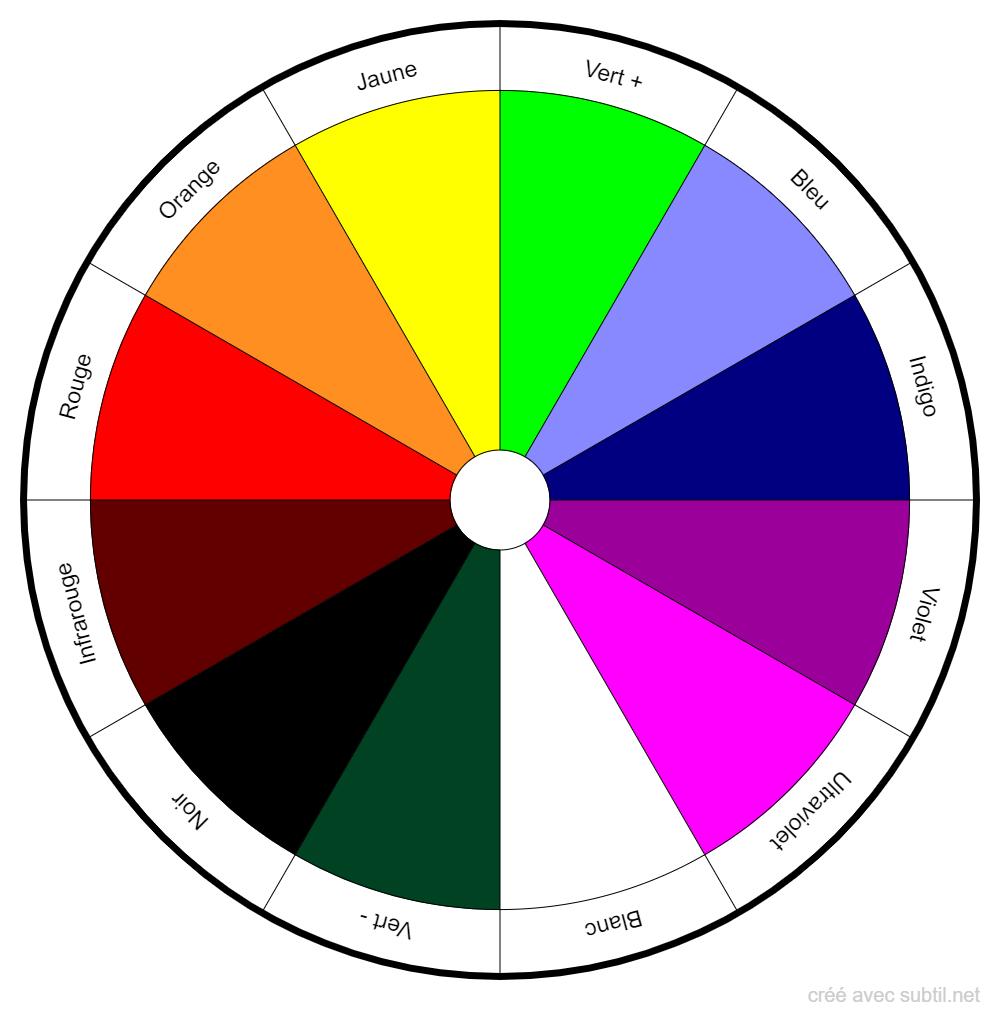 Spectre des couleurs