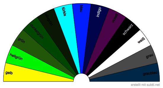 Farbtafel 2