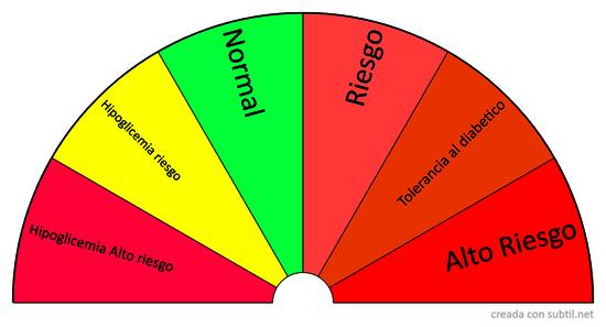 Biometro Glucosa