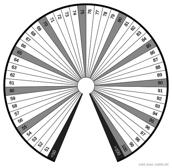 Quantité 51 - 100