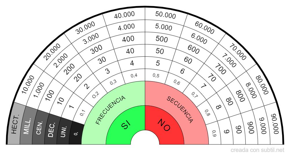 BioVortex Cuantificacion (Hz)