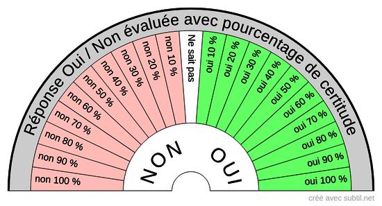 OUI / NON