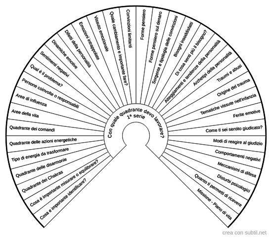 Scelta quadrante 1
