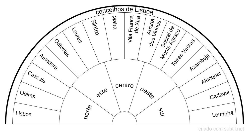 Concelhos de Lisboa