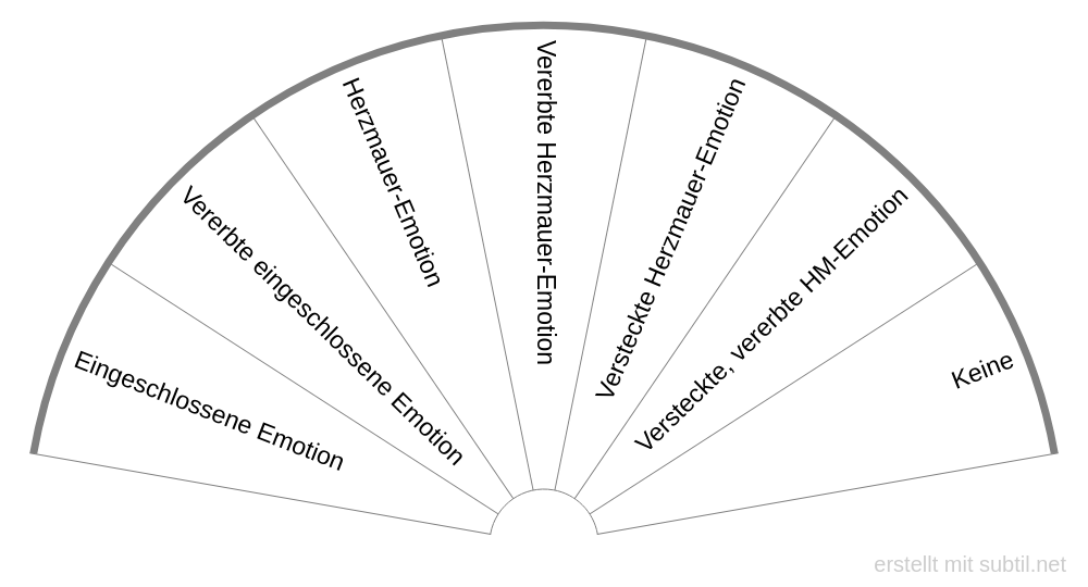 Emotionscode