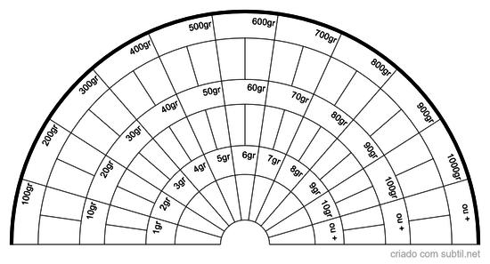 Gráfico de Quilogramas (kg)