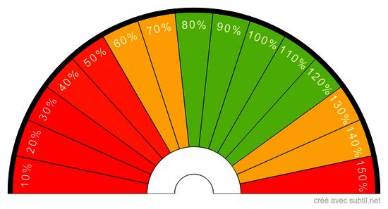 Pourcentage de Vitalité