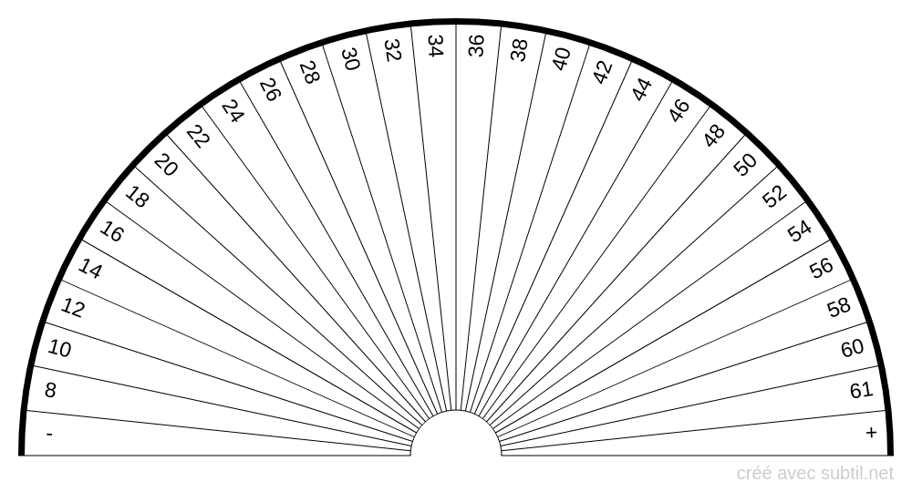 Analyse sanguine - Gamma-GT