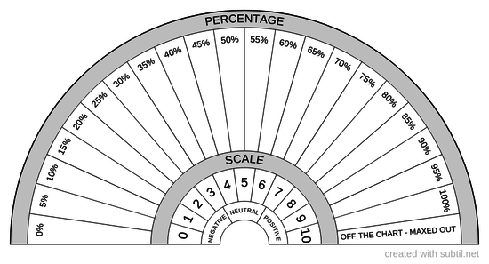 Scale, percentage & neutrality